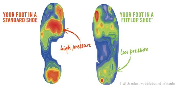 FitFlop Répartition des pressions